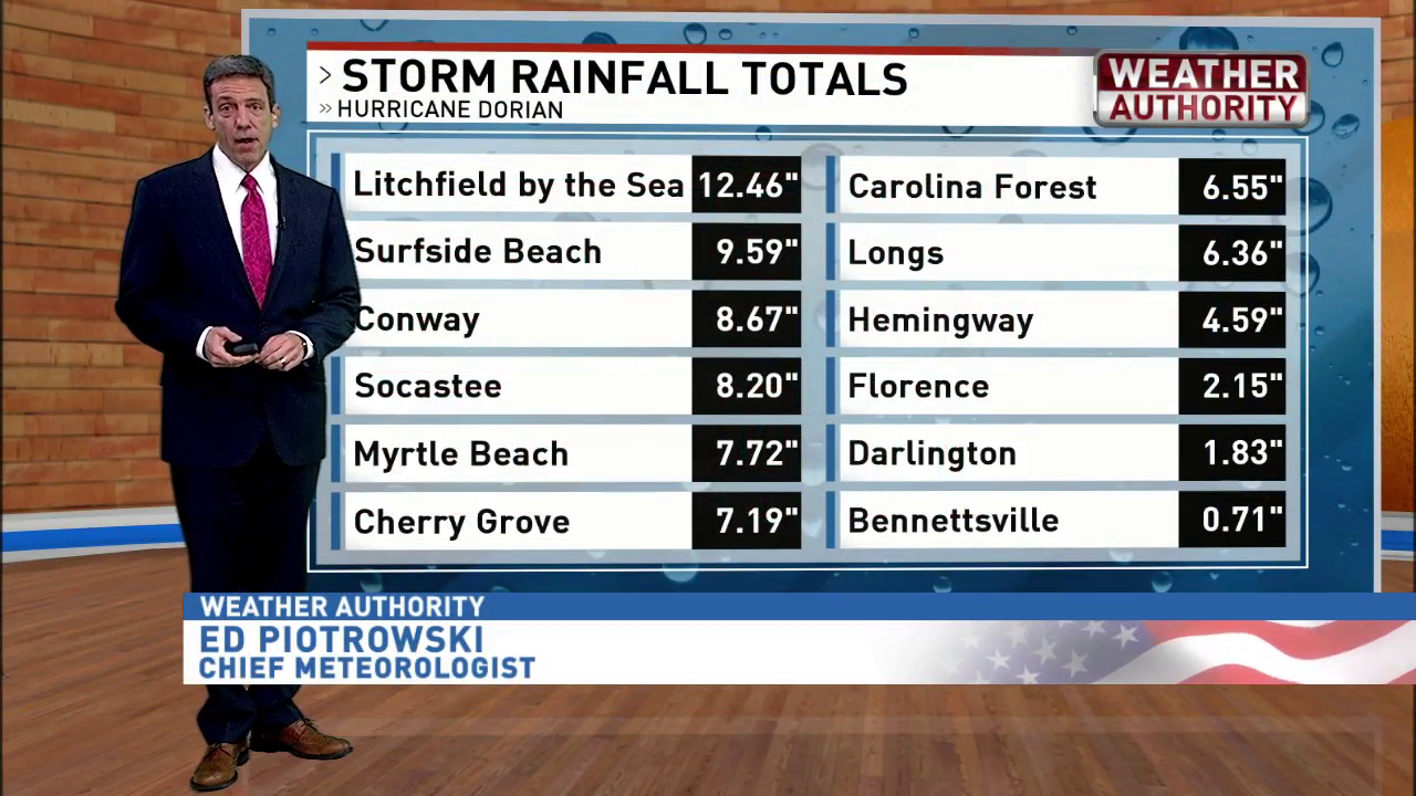 Myrtle Beach/Florence Weather | News, Weather, Sports