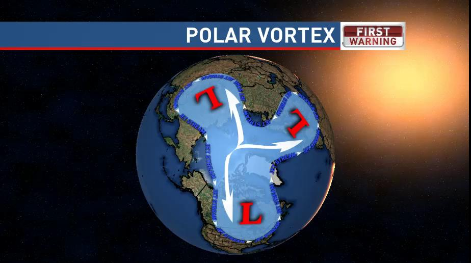 The Polar Vortex and What it Means for Us