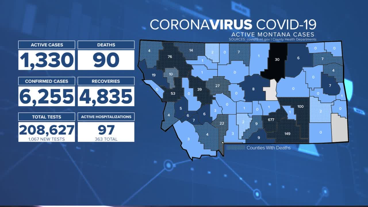 Flathead County reporting 4th death from COVID-19