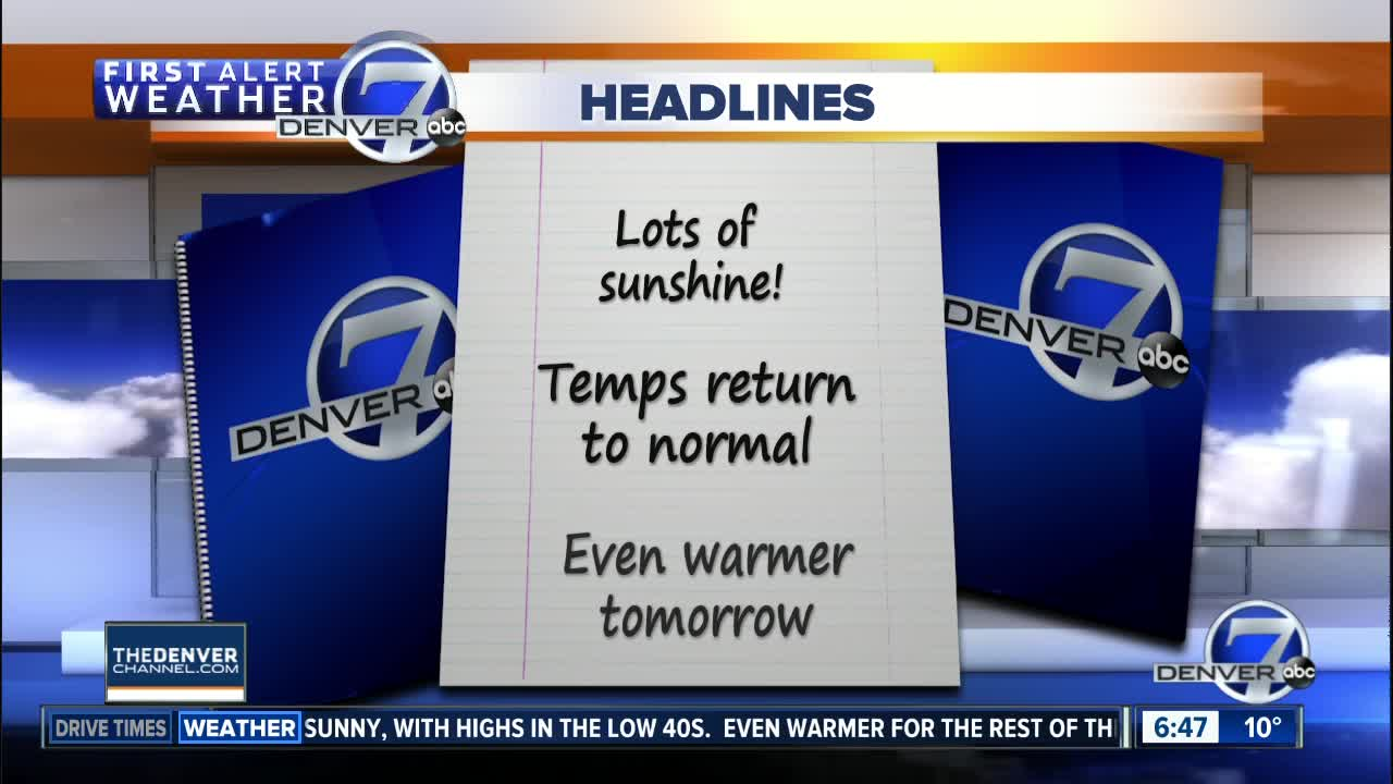 Milder weather returns to Colorado on Wednesday
