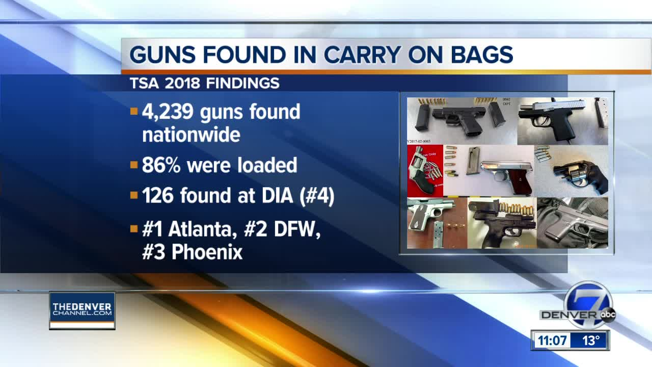 TSA Found a Record 4,239 Guns, 3,656 Loaded, at Airports in 2018