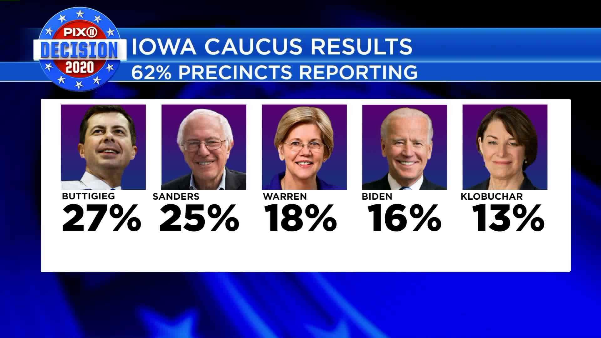 The Iowa Democratic Party has released some of the results from Monday's caucuses