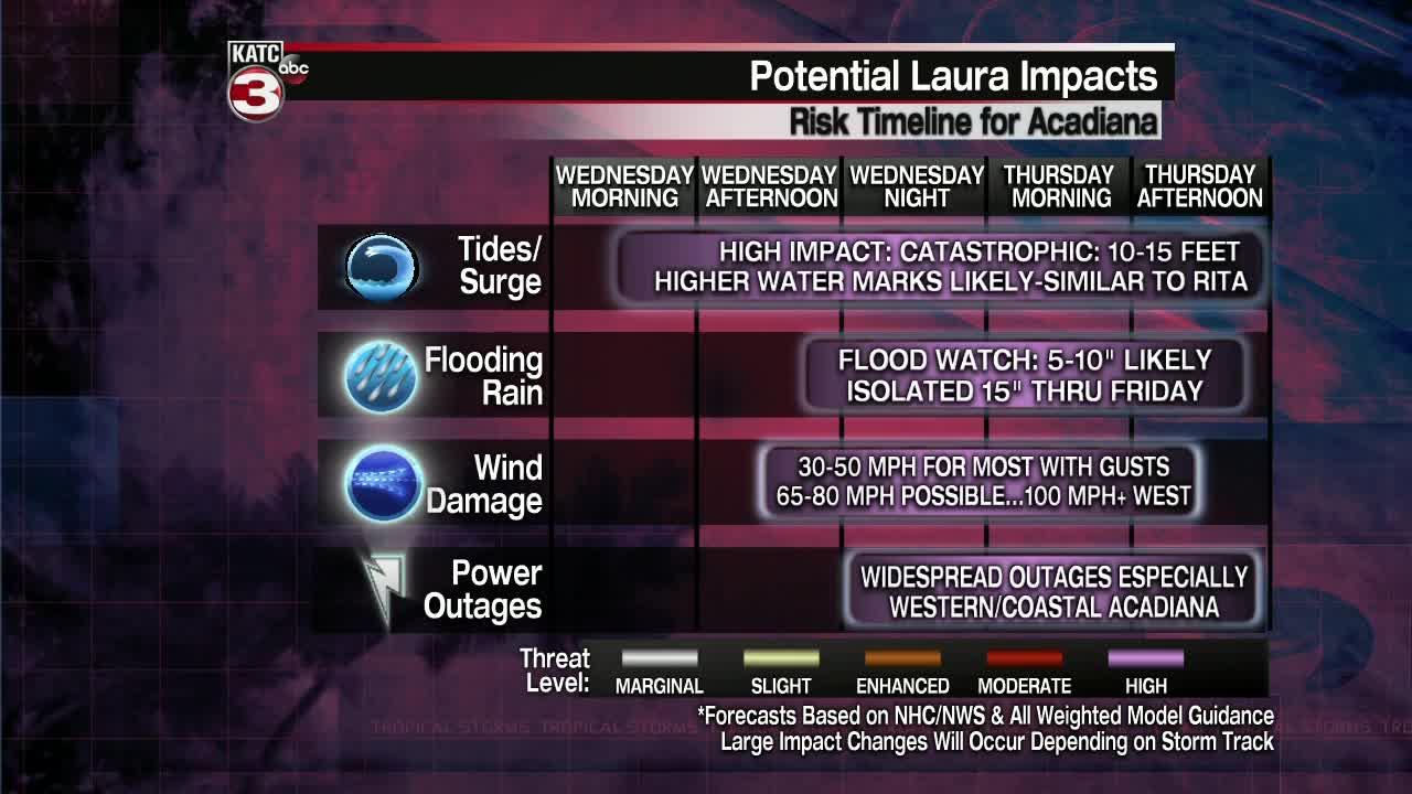 'Potentially Catastrophic' Hurricane Laura Barrels Toward Texas, Louisiana