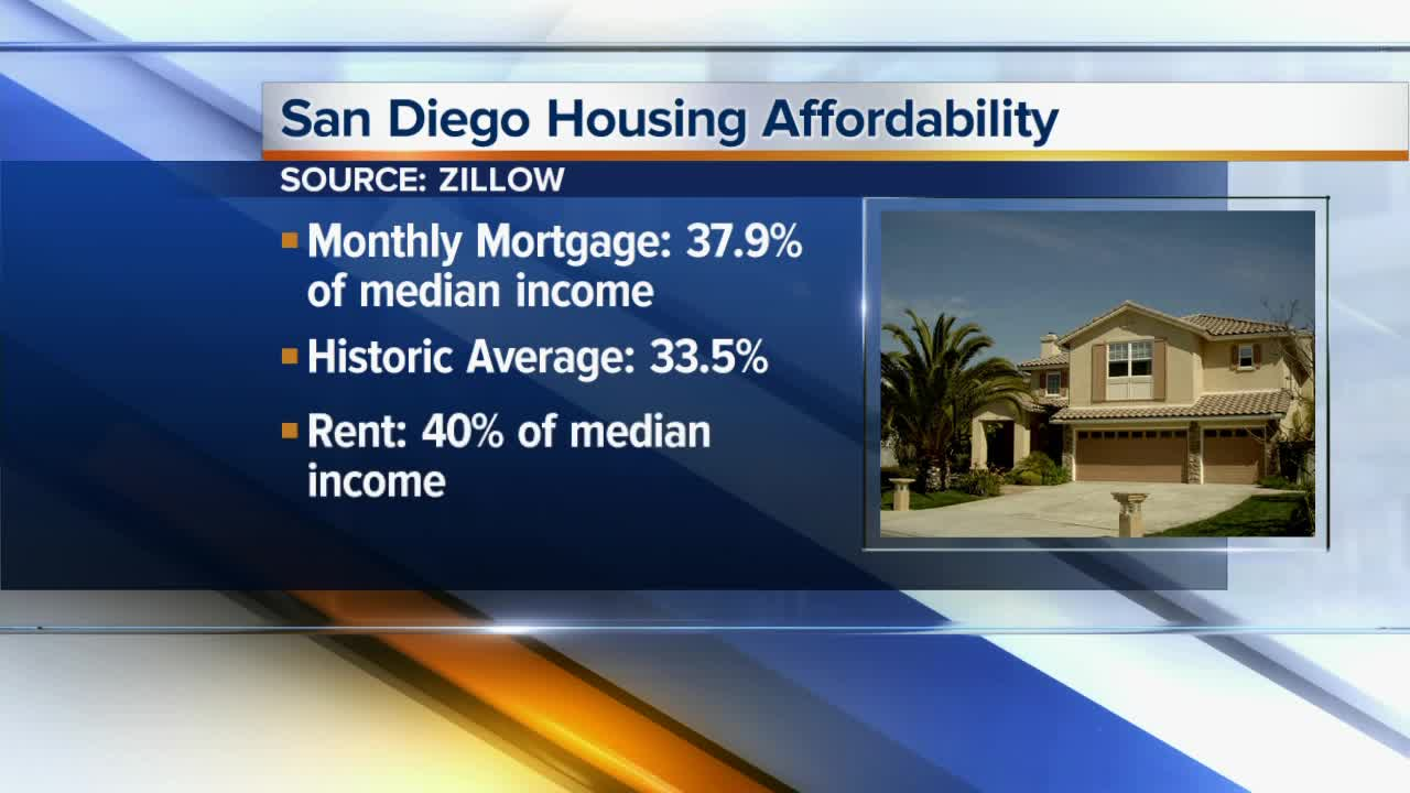 Mortgage, rent burden continues to rise in San Diego