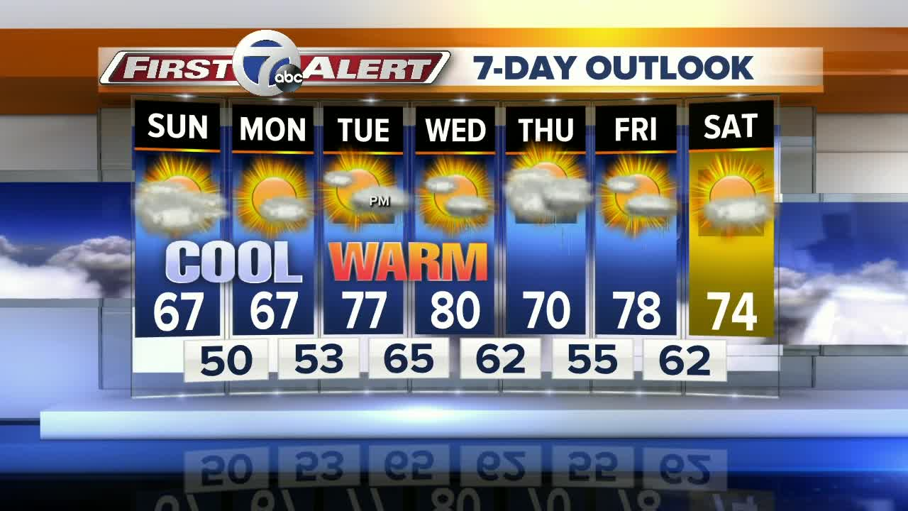 Cool weather through Monday, 80s return Wednesday