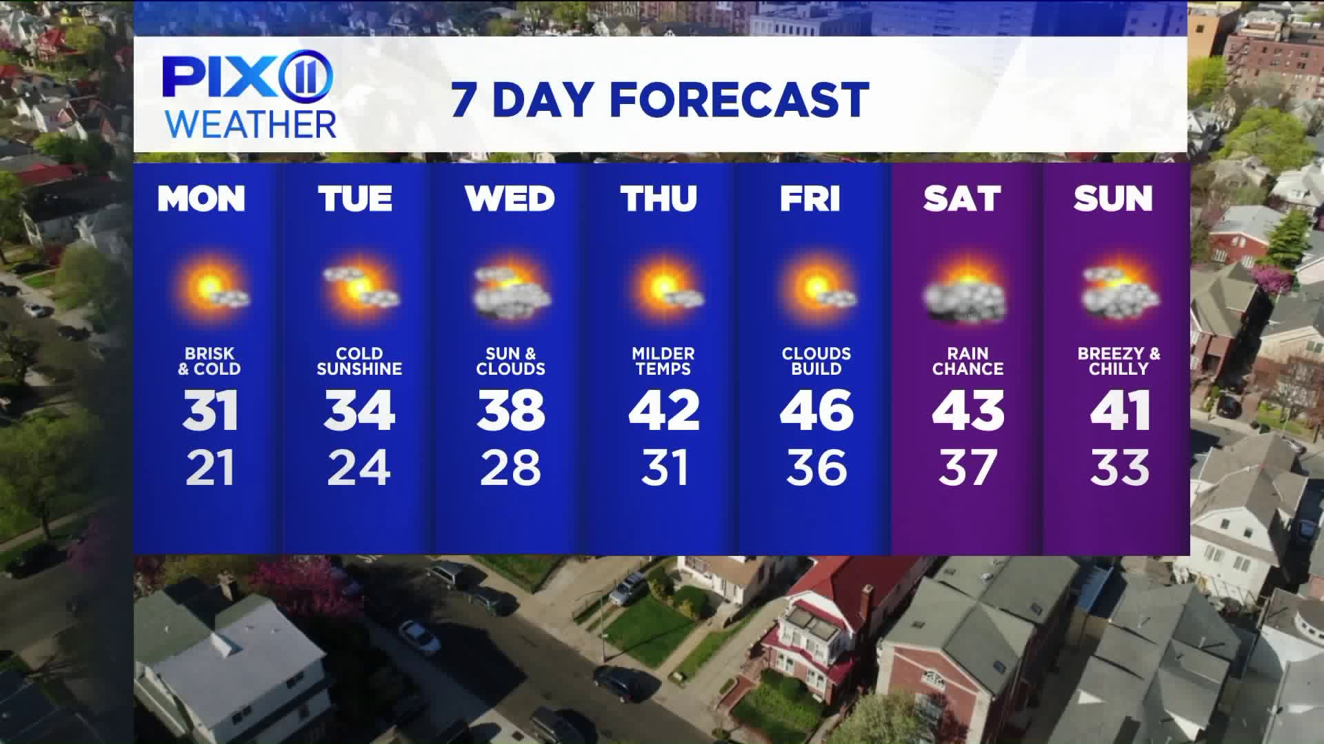 Bitter cold for Monday