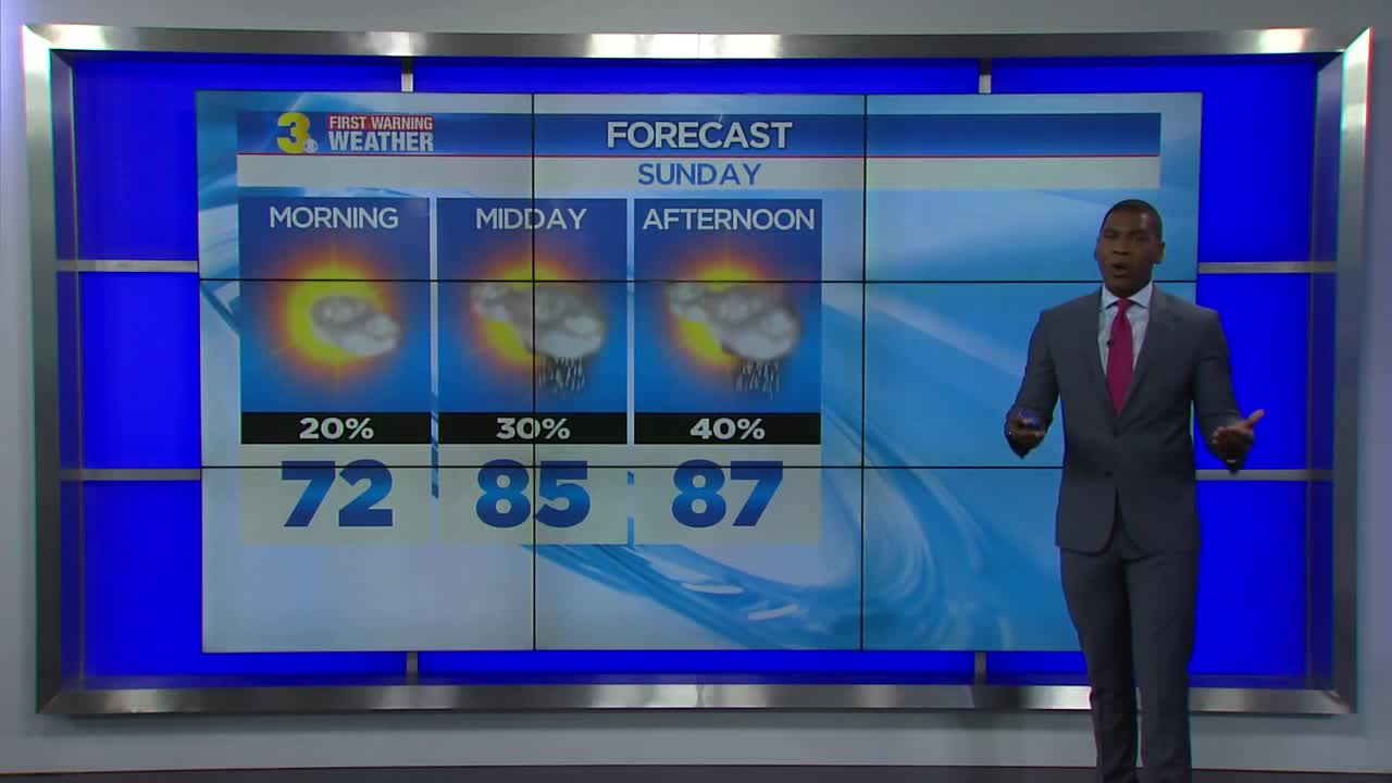 Few showers for Friday, heat cranks up this weekend