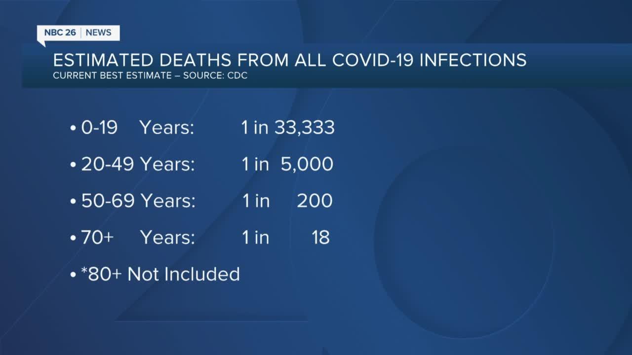 Cdc Estimates Covid 19 Fatality Rate Including Asymptomatic Cases