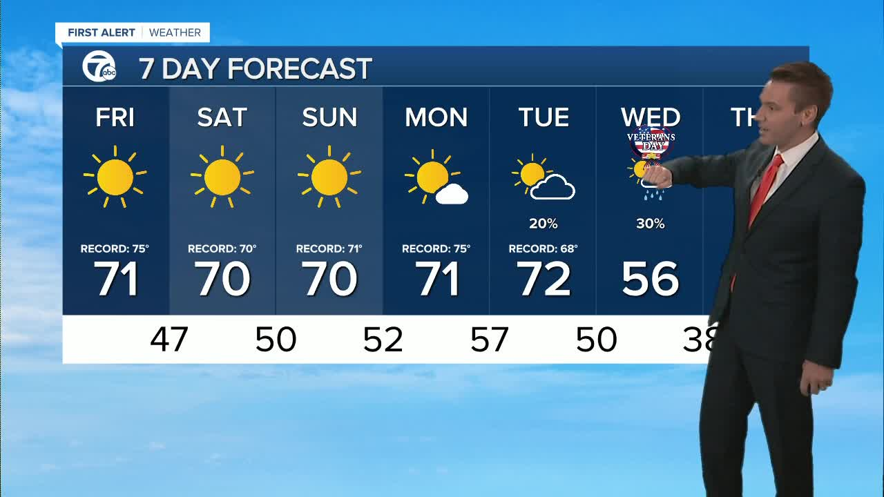 Metro Detroit Forecast: Record highs possible this weekend