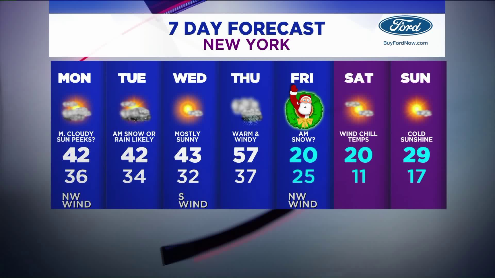 Get ready for a warmup this week just in time for a weekend cool down