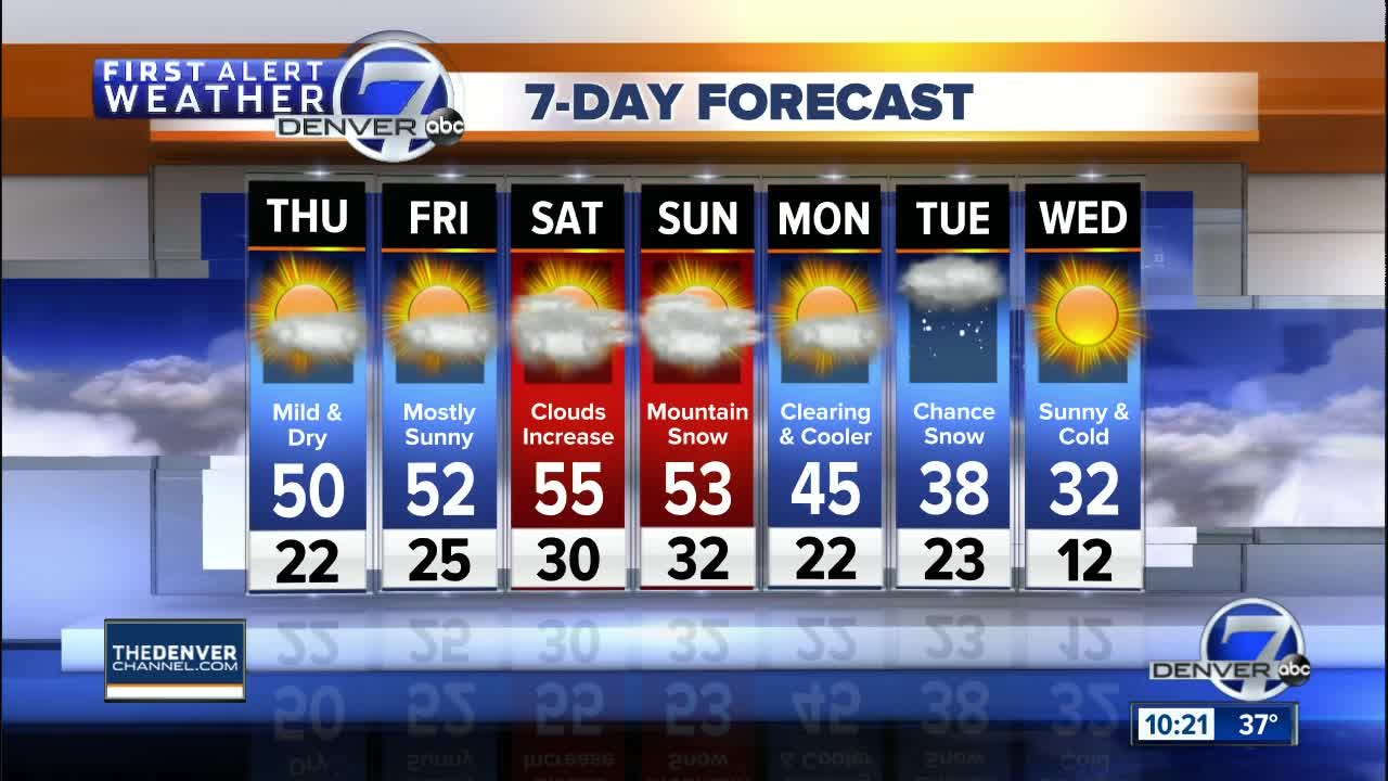 Motor Problems In Infancy May Forecast >> Mild Weather Settles In For The Next Few Days