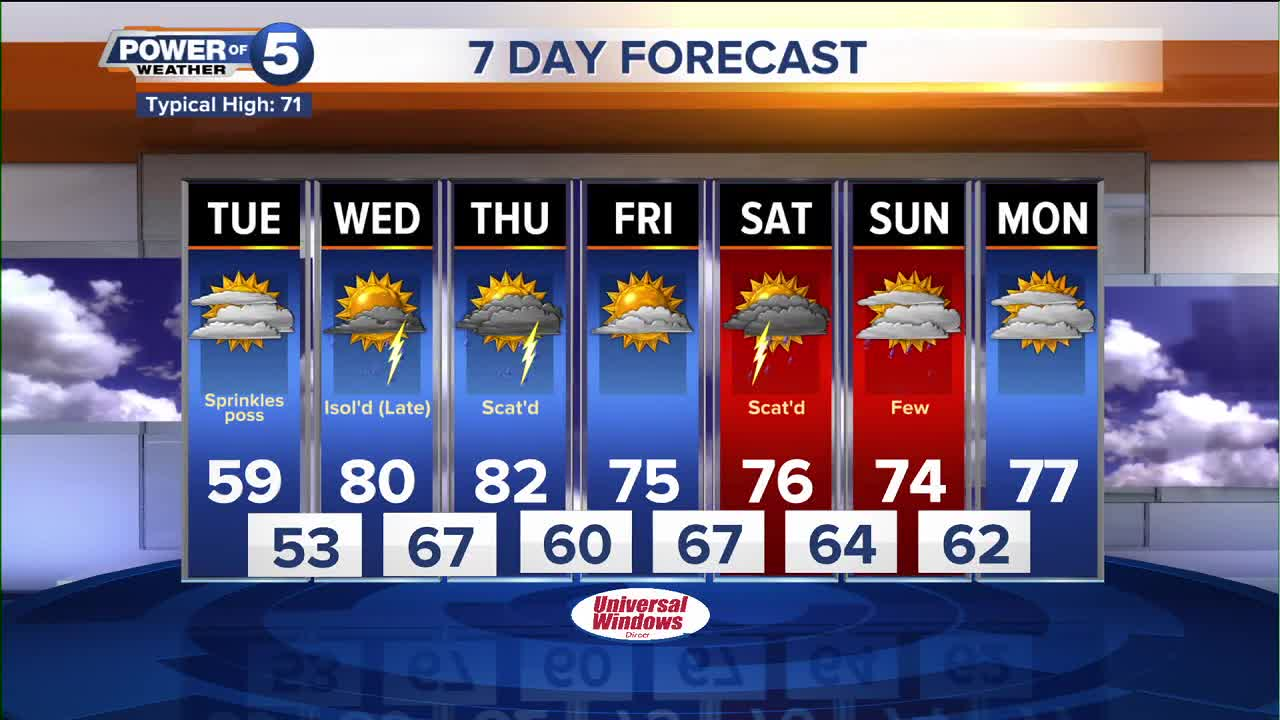 ac6b8980ccfca Cleveland weather for the Power of 5 weather team
