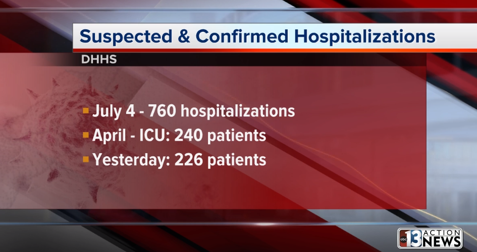 COVID-19 cases in Douglas County increase to 354; 179 remain active